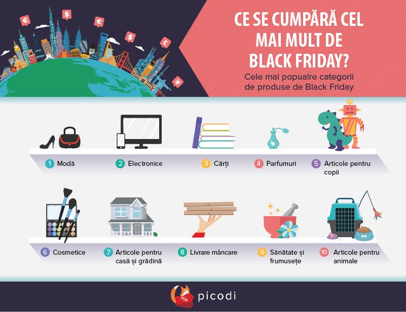 Ce se cumpără cel mai mult de Black Friday?
