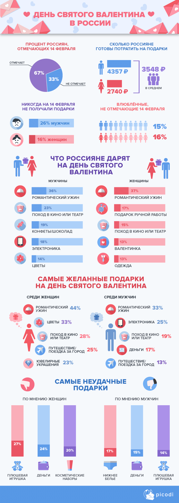 День Святого Валентина в России