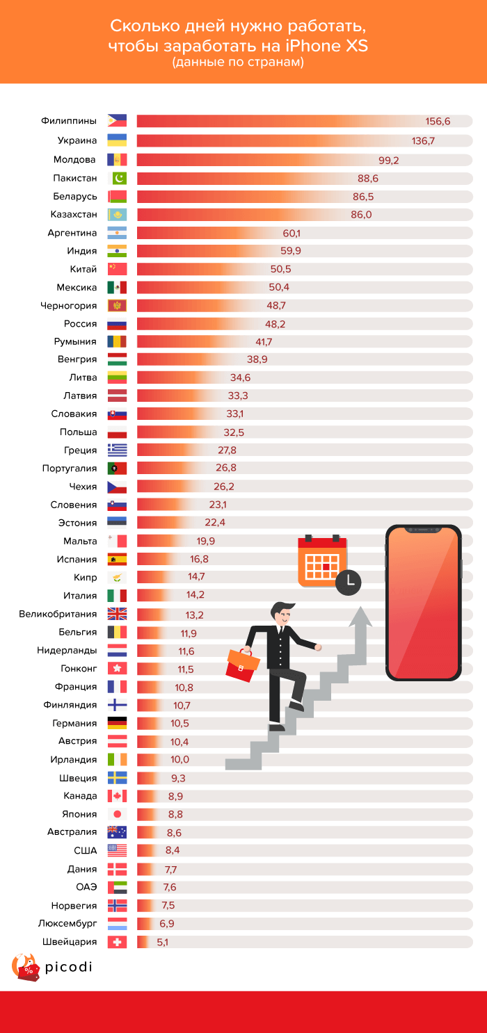 Инфографика: стоимость iPhone XS в мире