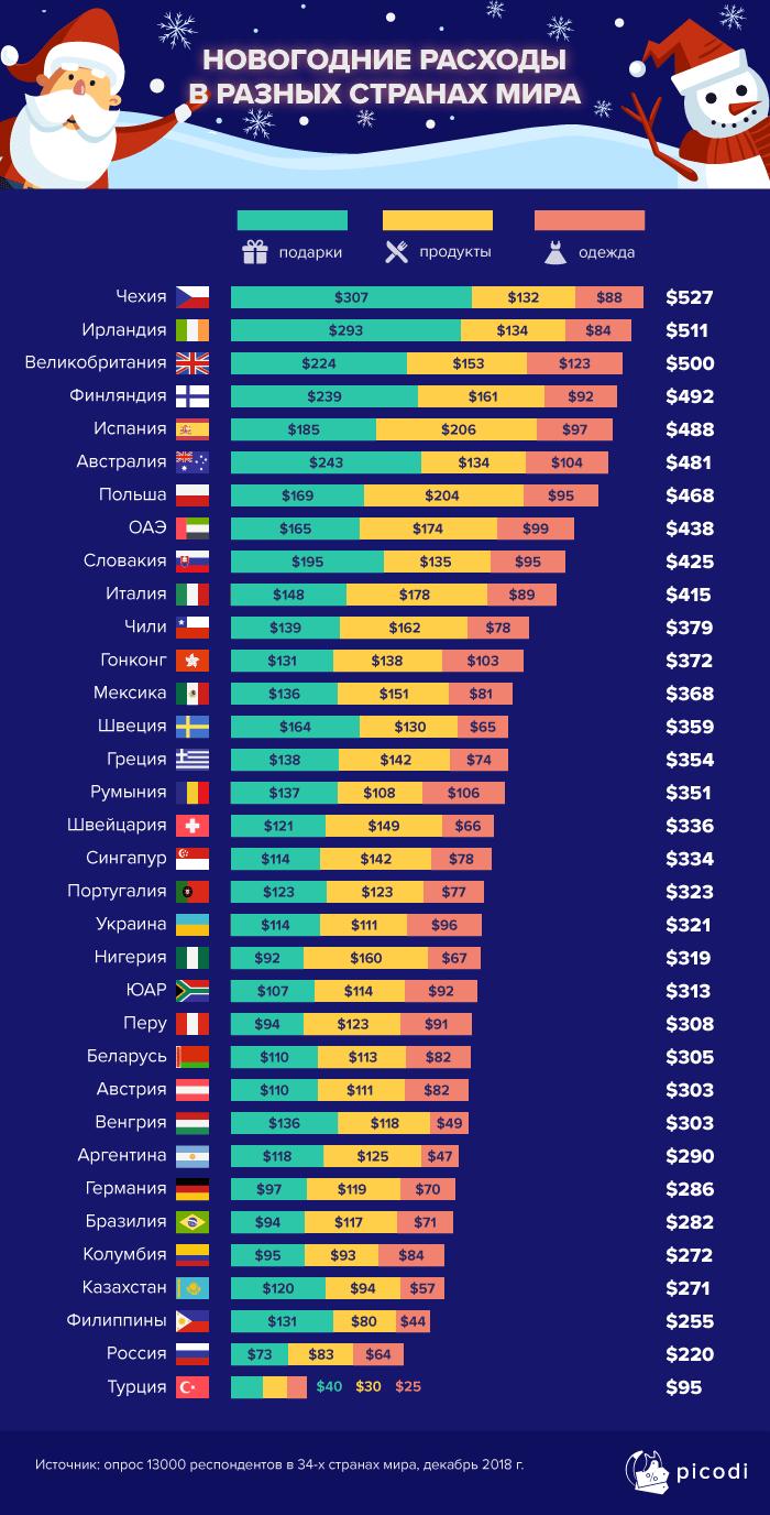 Новогодние расходы в разных странах мира