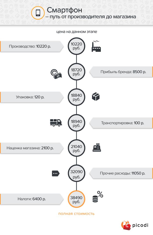 Смартфон: ценообразование в России