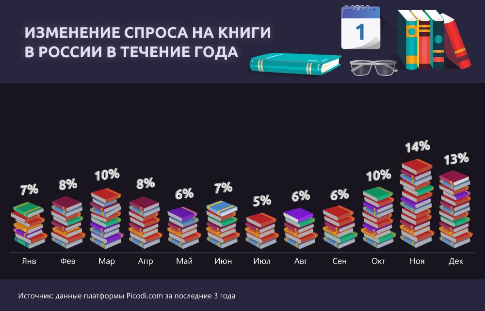 Изменение спроса на книги в России
