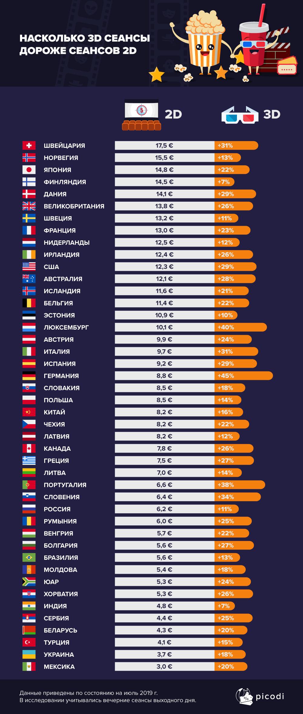Цены на билеты в кино в Европе: инфографика