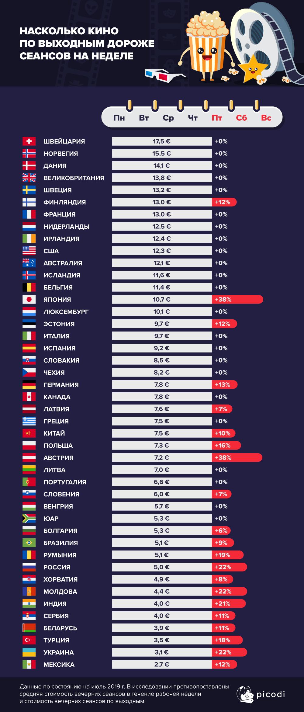 Стоимость белотов в кино в Европе: статистика