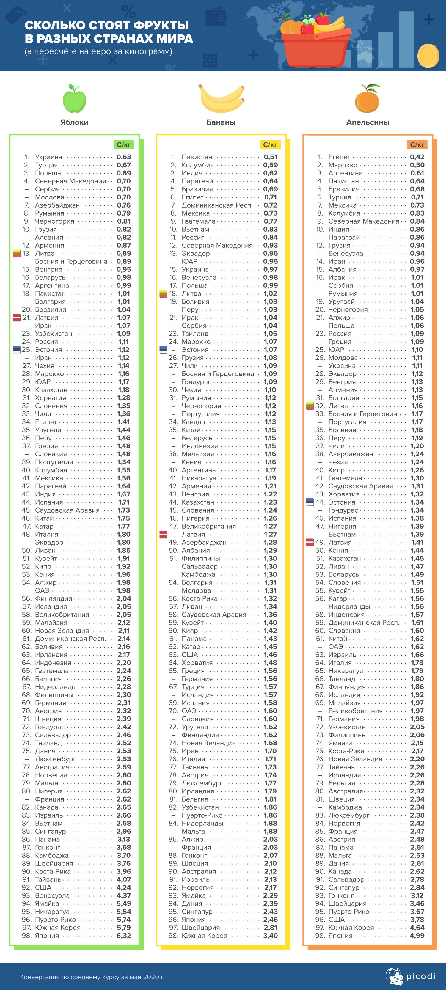 Сколько стоят фрукты в разных странах мира
