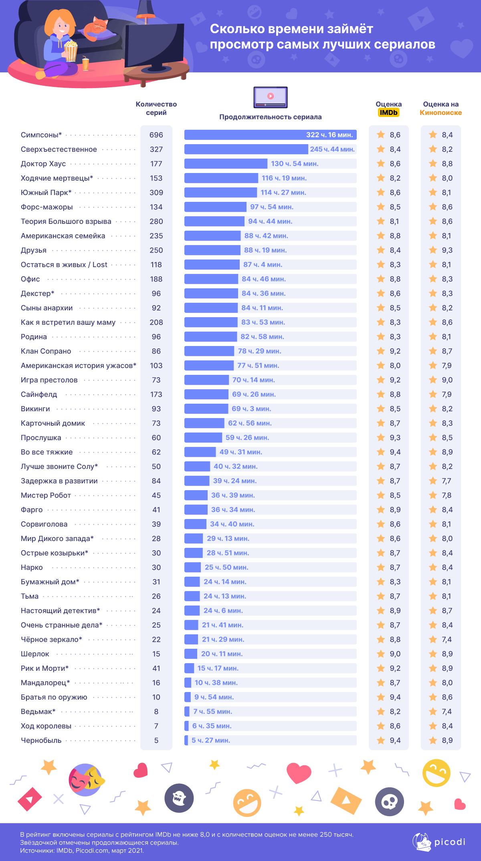 Аналитики посчитали, сколько времени займет просмотр лучших сериалов