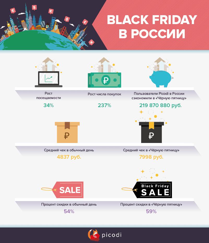 Чёрная пятница в России (статистика)