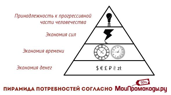 Пирамида потребностей Picodi.com