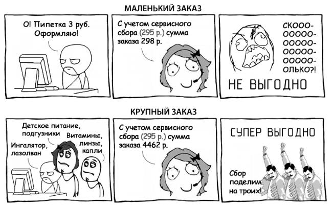 Оформление заказа в аптеке ZdravZona