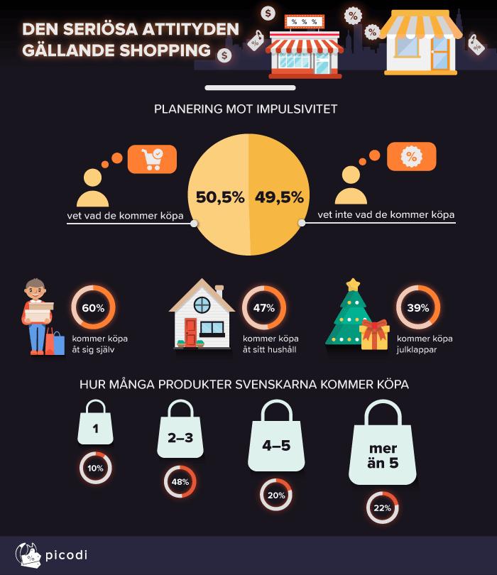 Den seriosa attityden gallande shopping