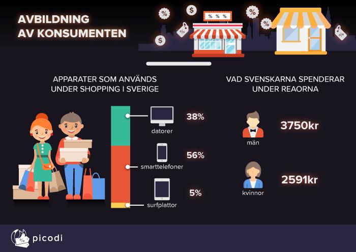 Avbildning av konsumenten