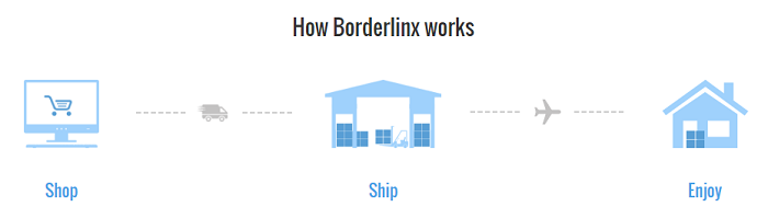 Borderlinx works for everyone