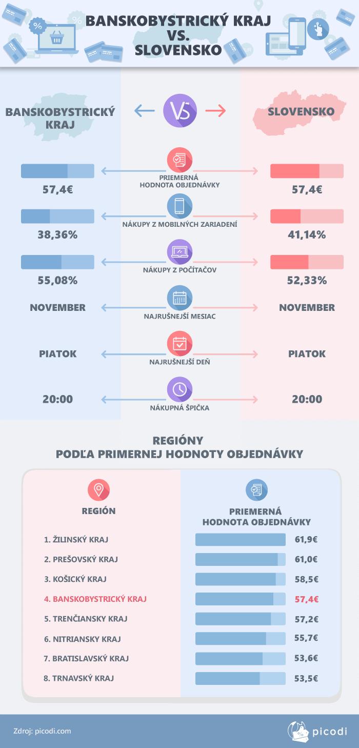 Banskobystrický kraj vs. Slovensko