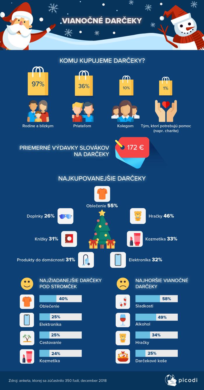 Koľko minie priemerný Slovák počas Vianoc  Pozrite sa aké darčeky sú ... 3cf4057ffc6