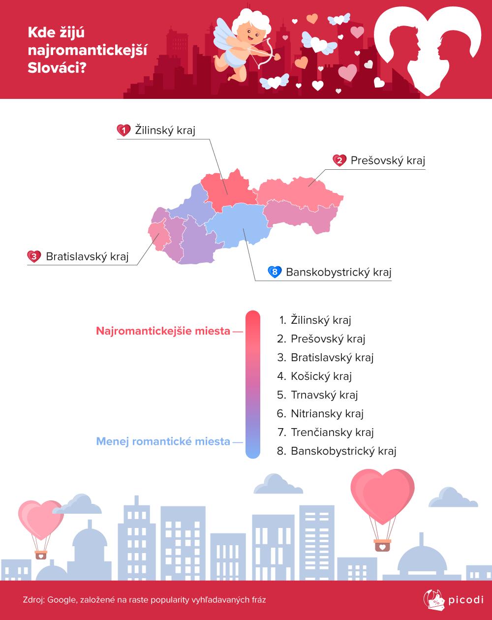 Kde žijú najromantickejší Slováci?