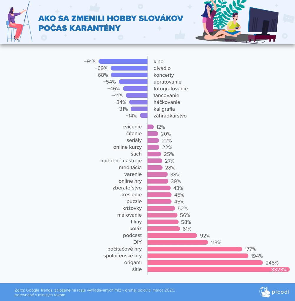 Ako sa zmenili hobby Slovákov počas karantény?