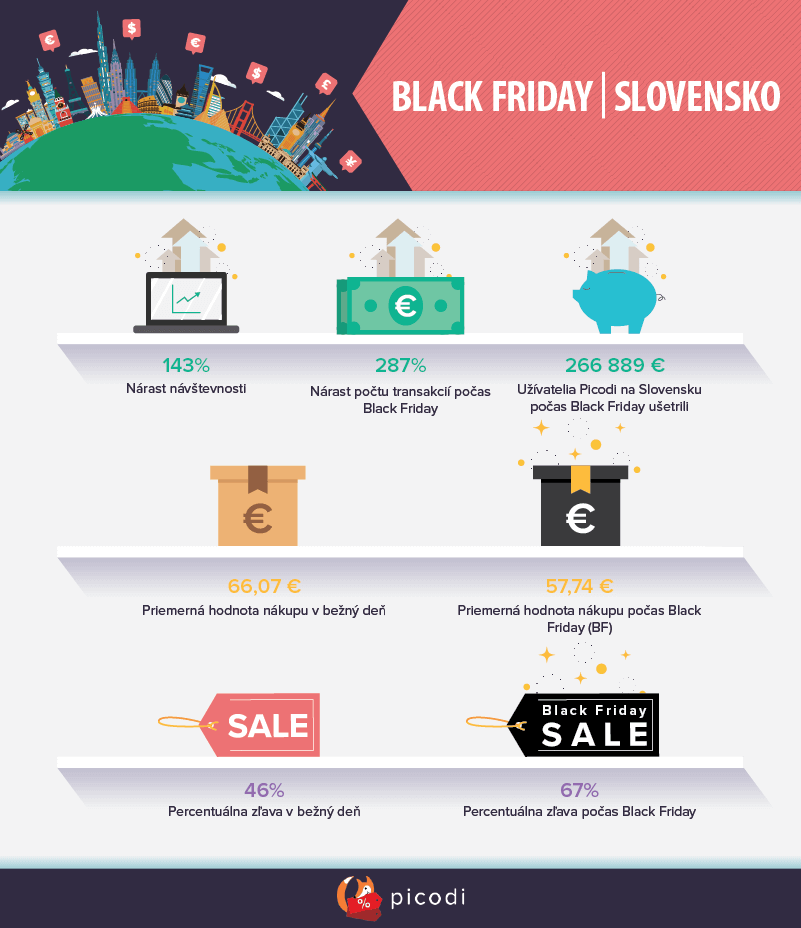 BLACK FRIDAY na Slovensku