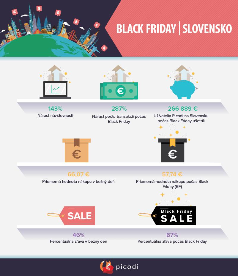 BLACK FRIDAY na Slovensku