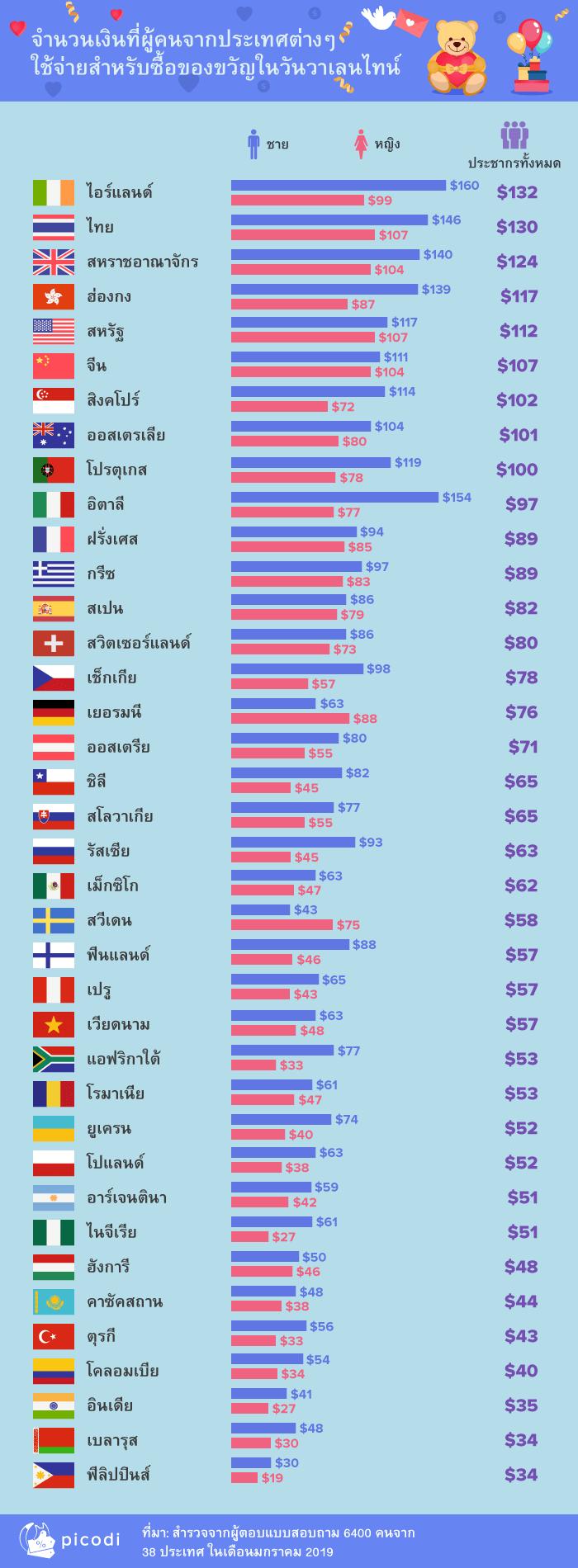 จำนวนเงินที่ผู้คนจากประเทศต่างๆใช้จ่ายสำหรับซื้อของขวัญในวันวาเลนไทน์
