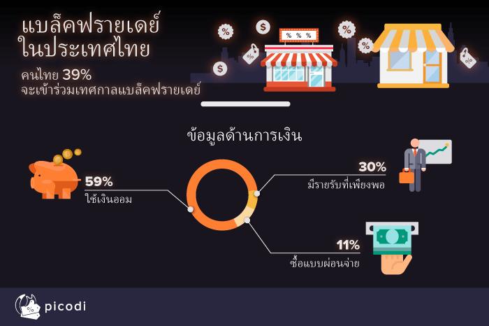 แบล็คฟรายเดย์ในประเทศไทย