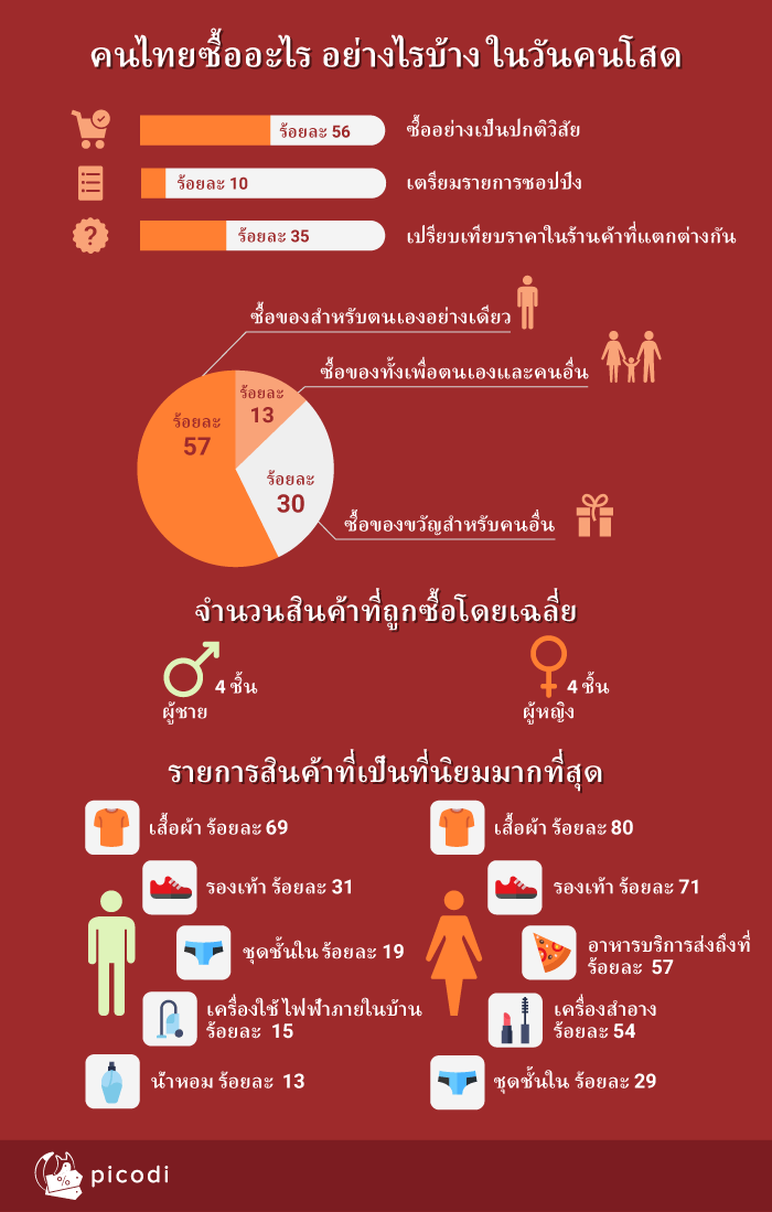 คนไทยซื้ออะไร อย่างไรบ้าง ในวันคนโสด