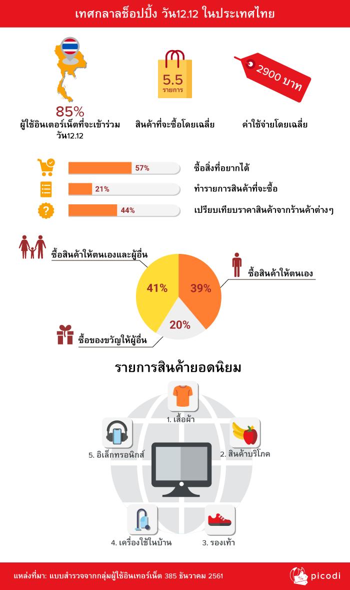 เทศกลาลช็อปปิ้ง วัน12.12 ในประเทศไทย