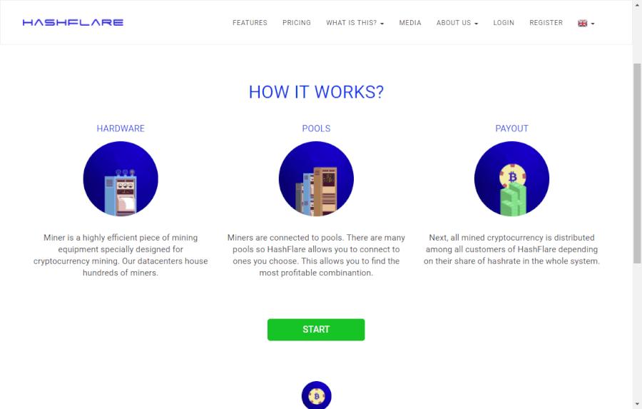 การทำงานของ Hashflare.io
