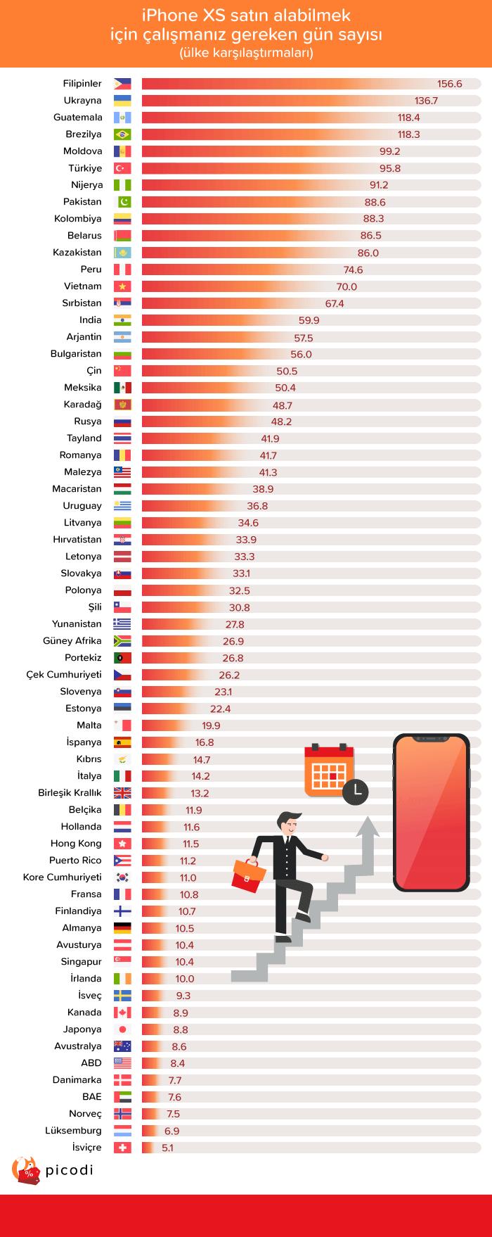 iPhone XS Alabilmek İçin Kaç Gün Çalışıyoruz