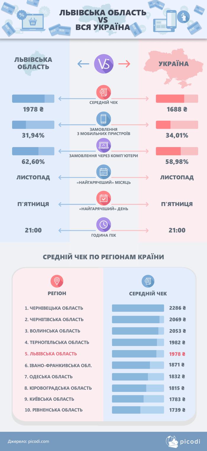 Львівська область vs Україна
