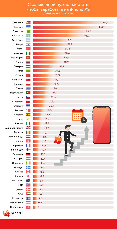 Статистика Apple по Украине и 43 странах мира