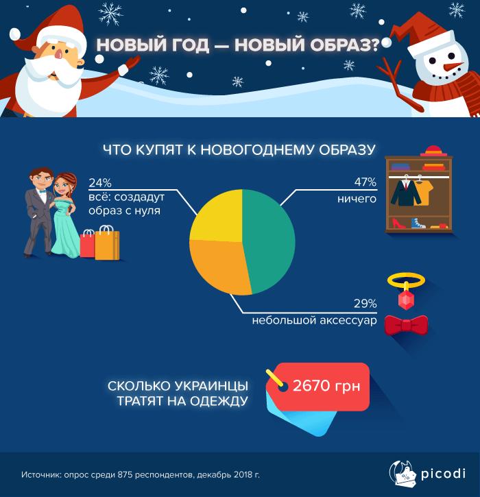 Расходы на одежду на вечеринку в Украине