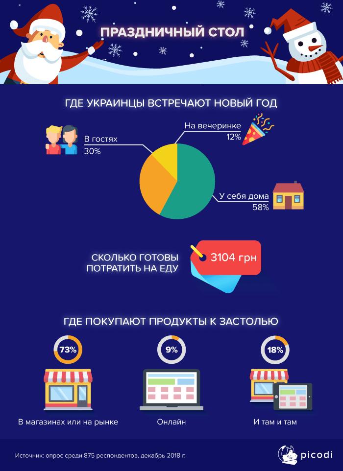 Расходы на новогодний стол в Украине