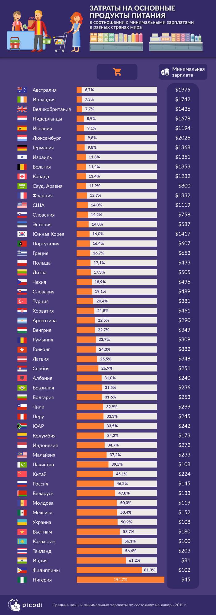 Затраты на основные продукты питания в разных странах мира