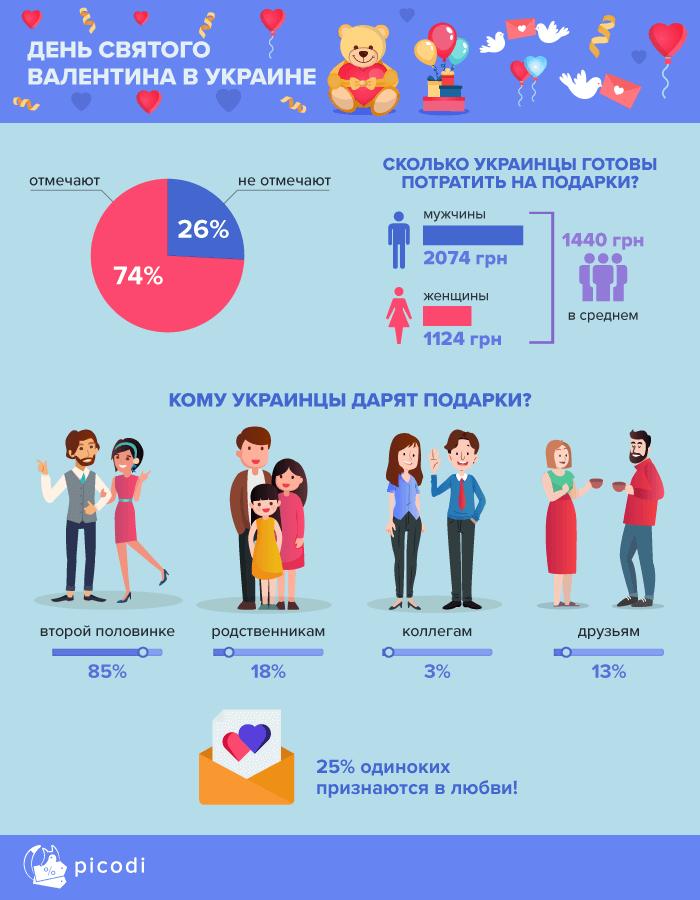 День всех влюблённых в Украине
