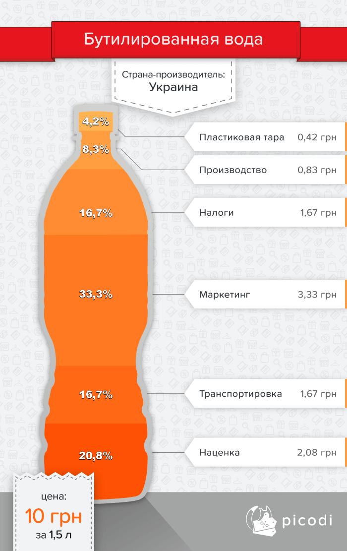Бутылка воды: настоящая цена в Украине