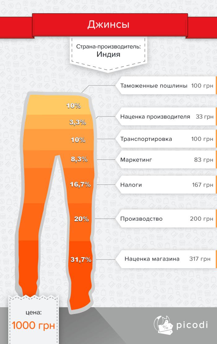 Джинсы: настоящая цена в Украине