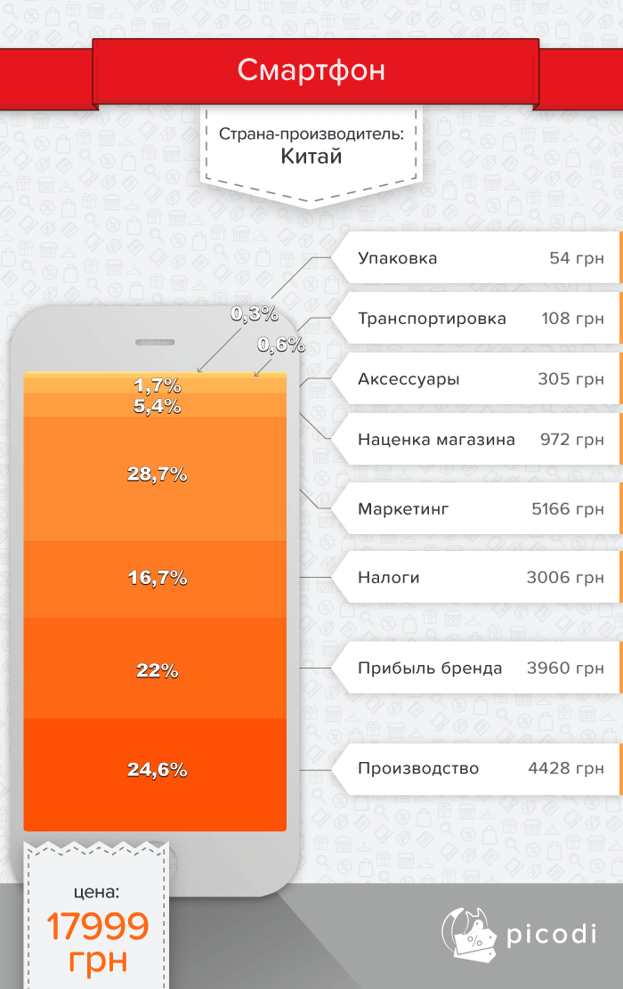Смартфон: настоящая цена в Украине