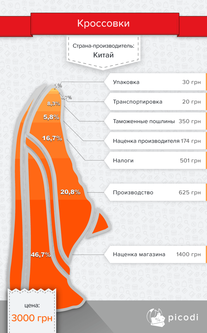 Кроссовки: настоящая цена в Украине
