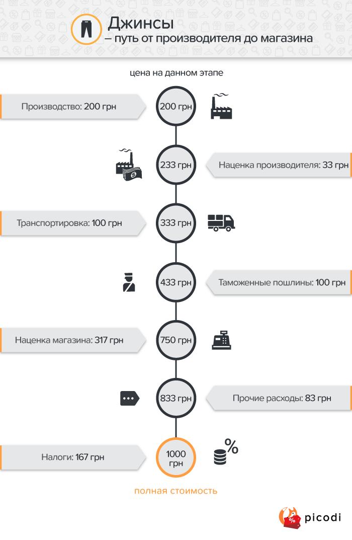 Джинсы: ценообразование в Украине