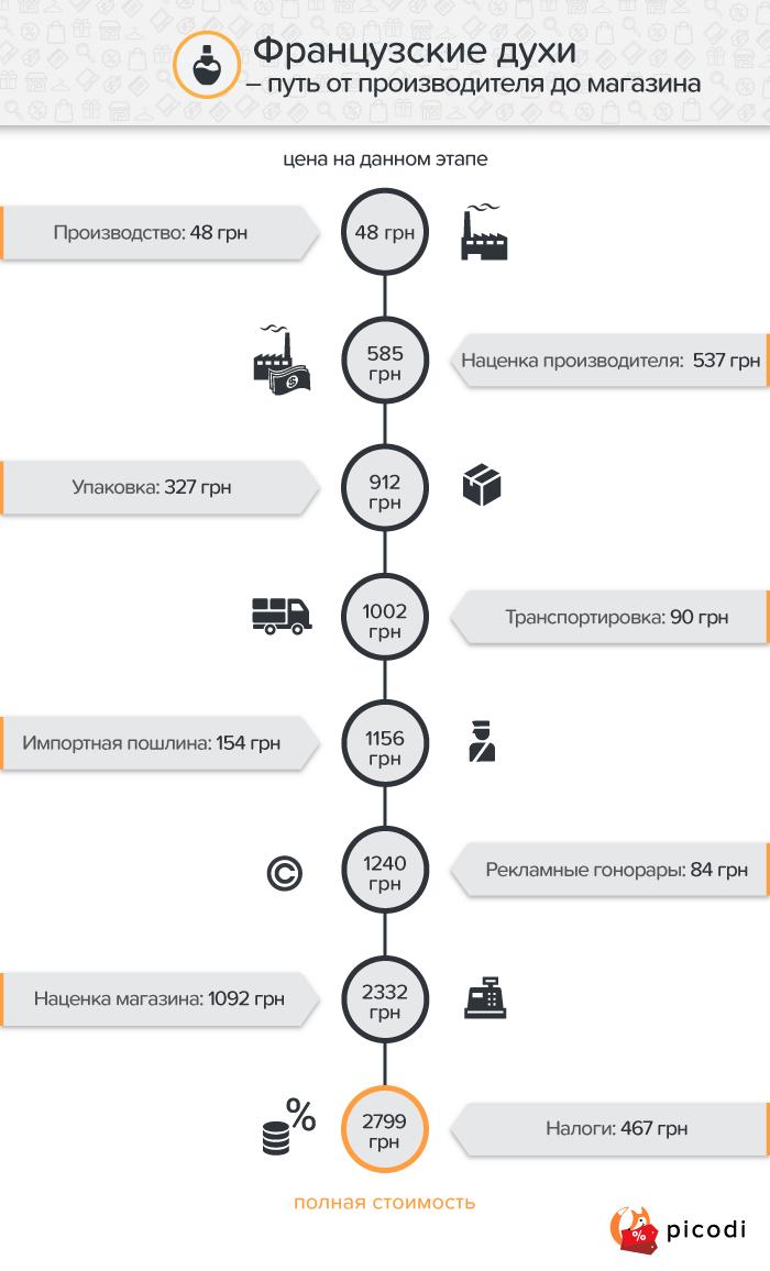 Парфюм: ценообразование в Украине