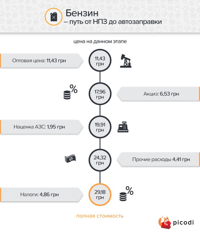 Бензин: ценообразование в Украине