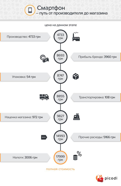 Смартфон: ценообразование в Украине