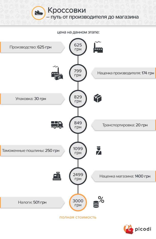 Кроссовки: ценообразование в Украине