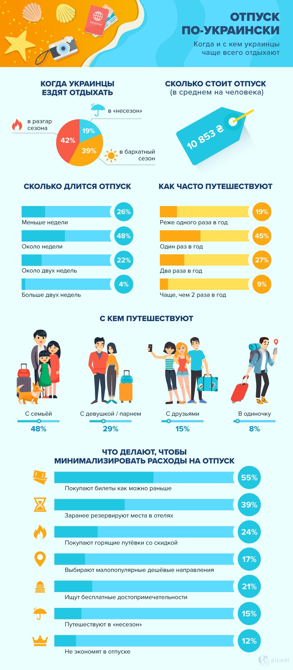 Отпуск по-украински. Особенности туризма
