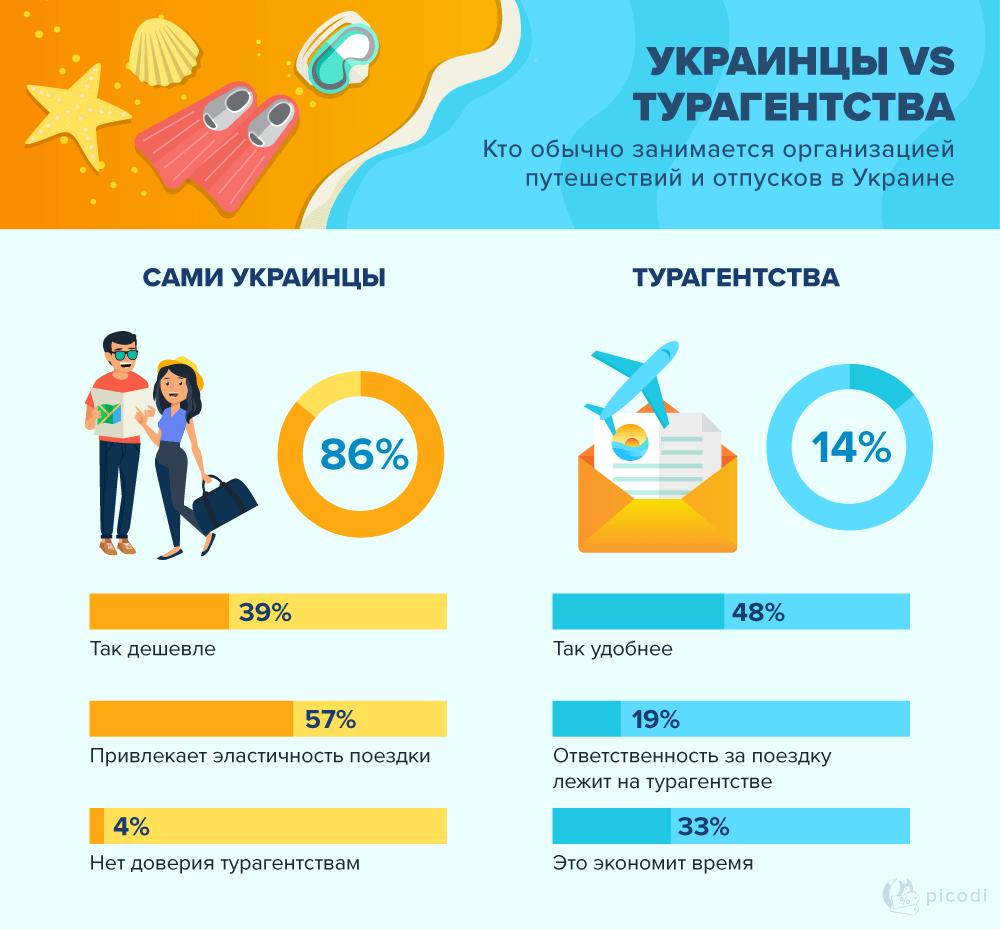 Турфирмы в Украине: отношение клиентов