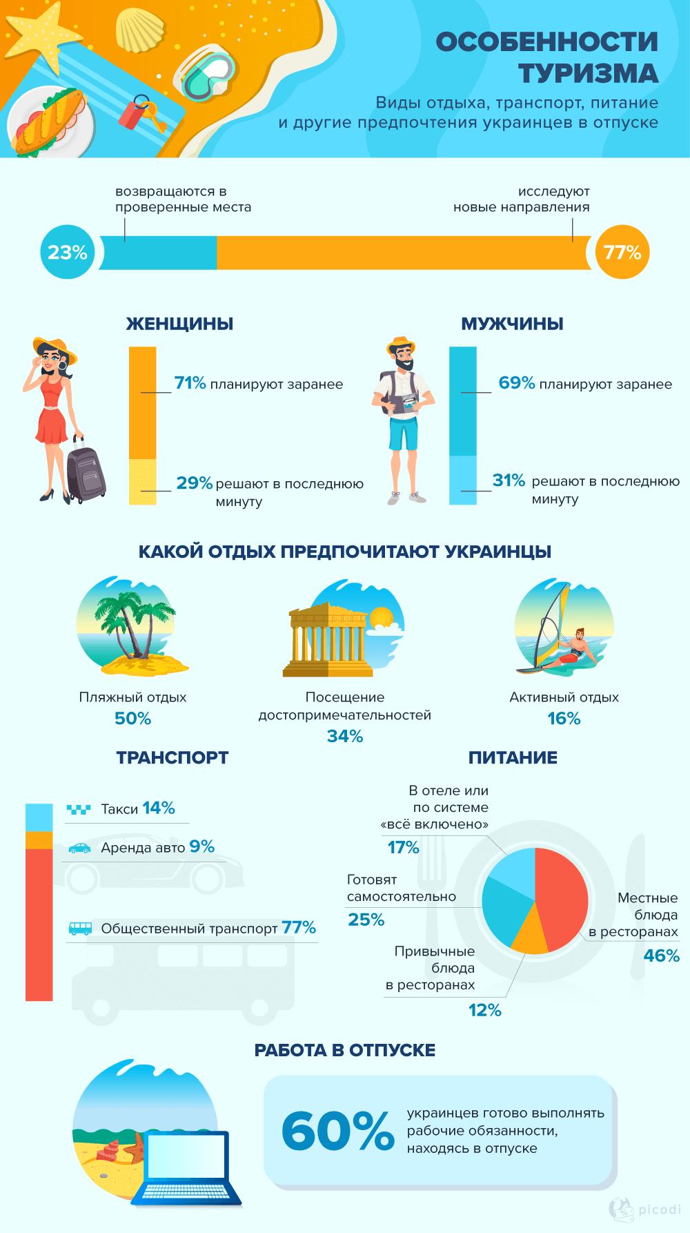 Статистика по Украине 2019: туризм и отдых