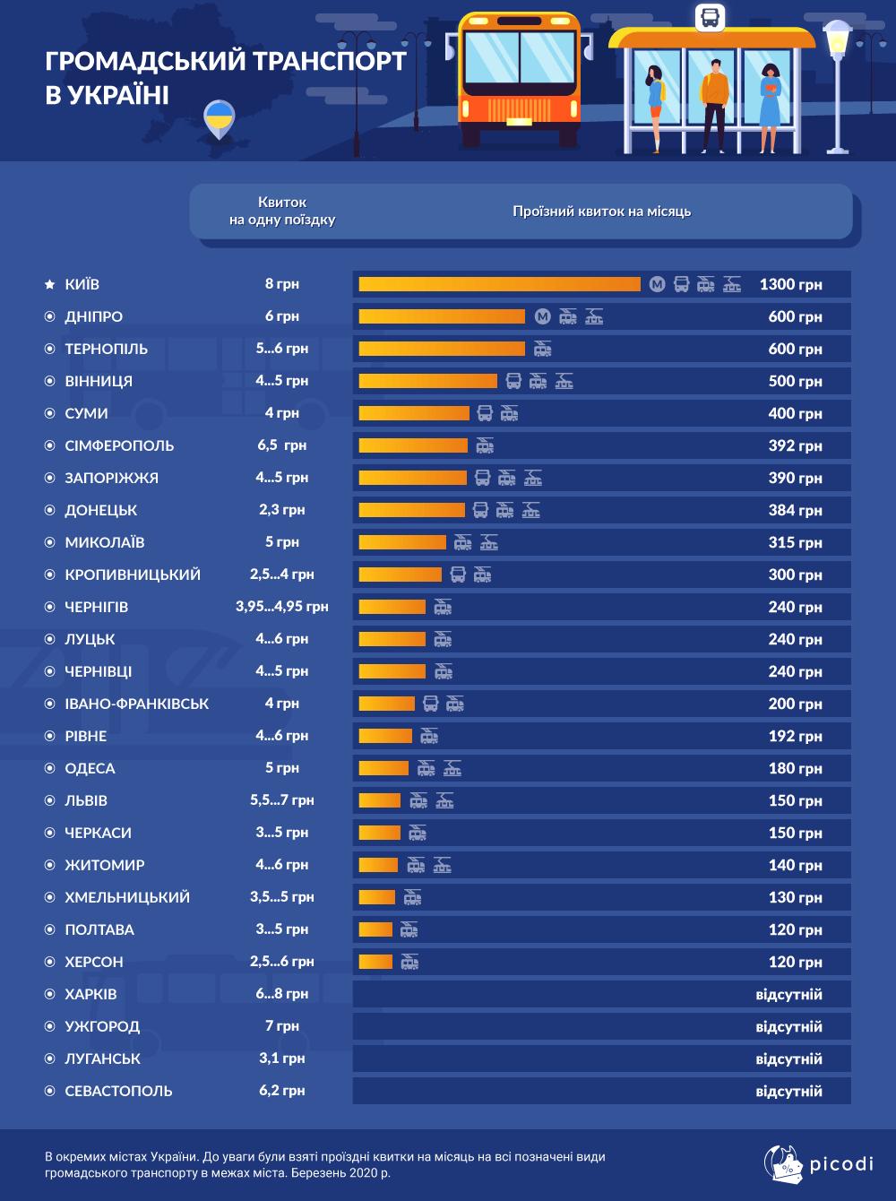 Hromadskyi transport v Ukraini