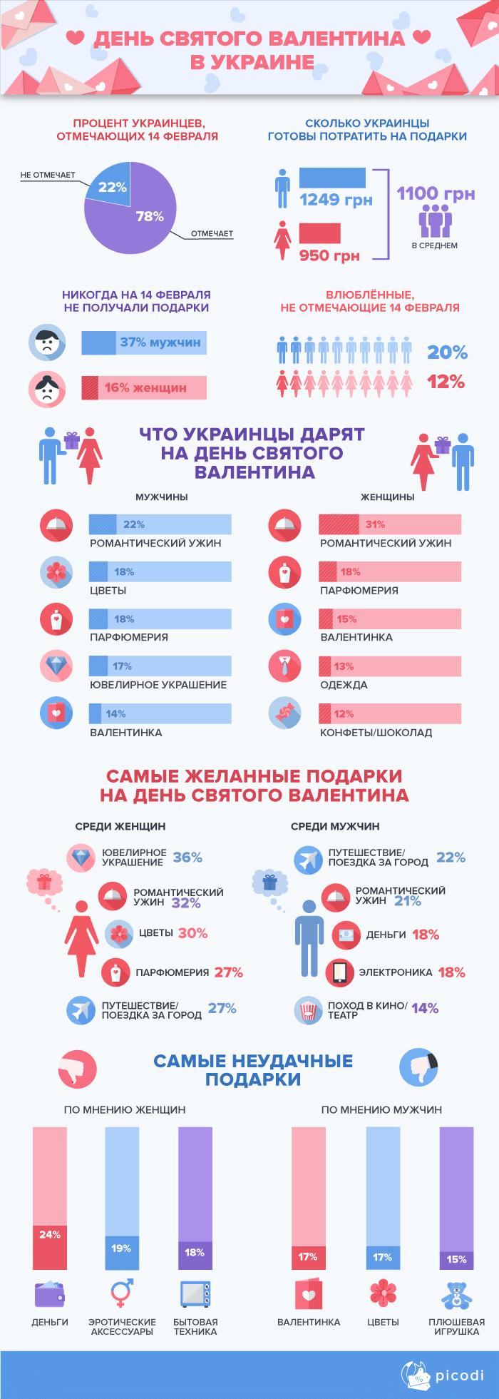 День Святого Валентина в Украине