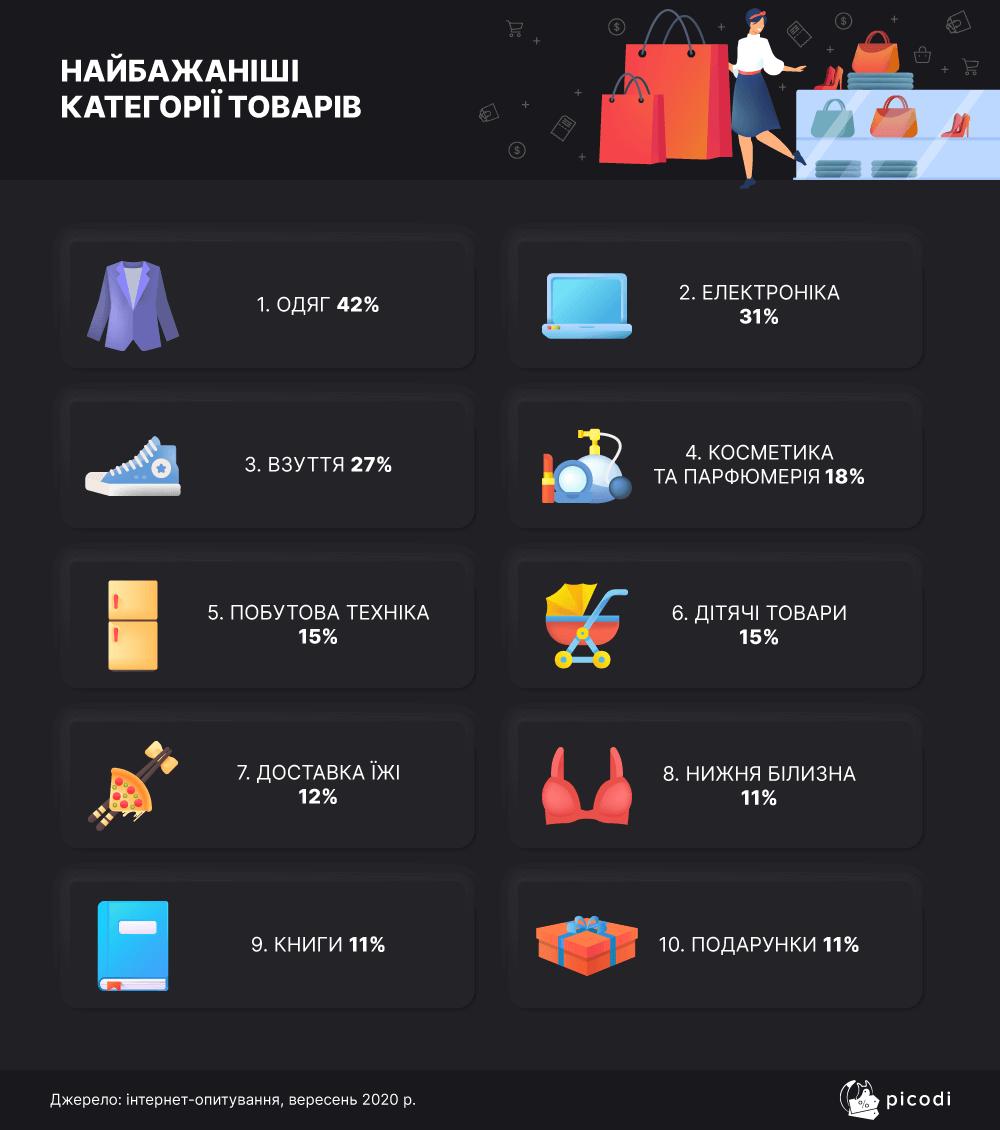 Найбаєаніші категорії товарів