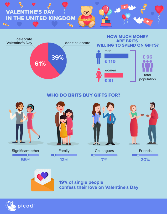9ec751c17 Valentine's Day in the UK: what women want and what men really think ...